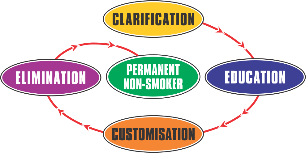 process analysis essay on how to quit smoking