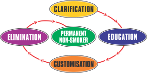process-to-quit-smoking
