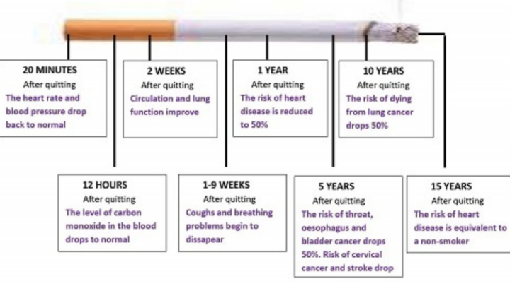 Quit Smoking to Lead a Healthy Life